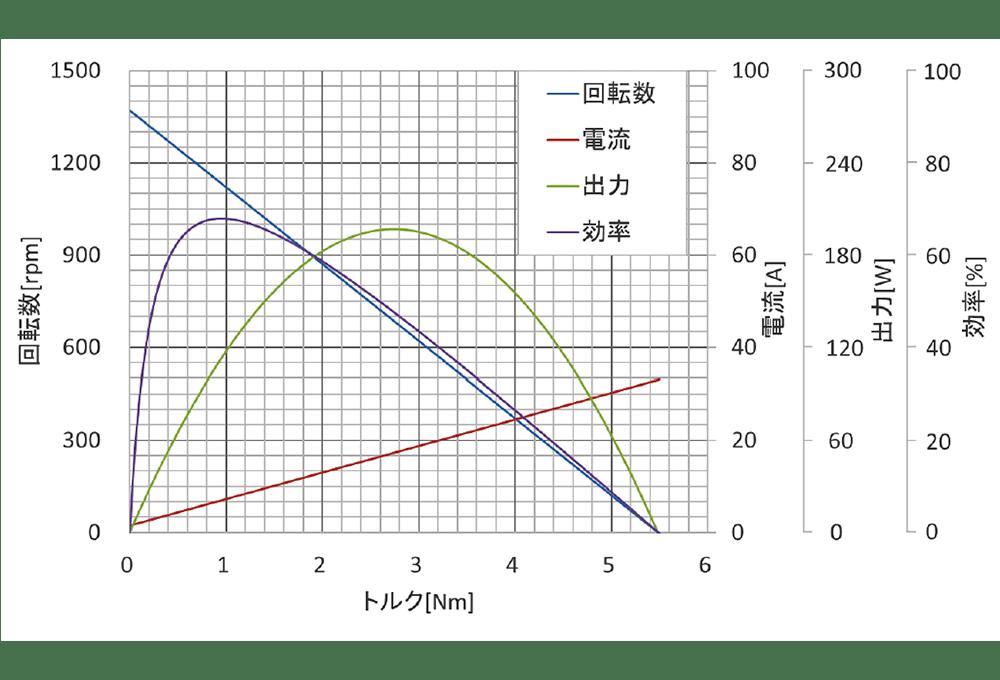 UM-8045 特性図