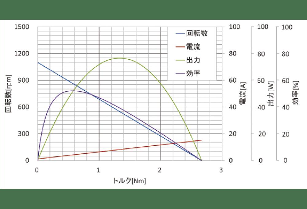 UM-9422 特性図